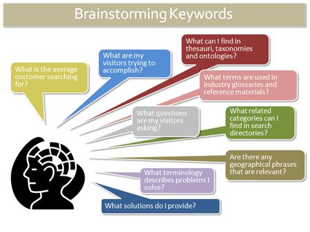 Brainstorming Keyword